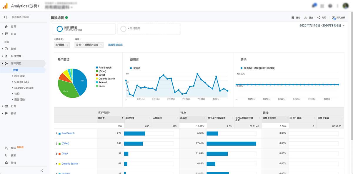Google Analytics 客戶開發,轉換總覽