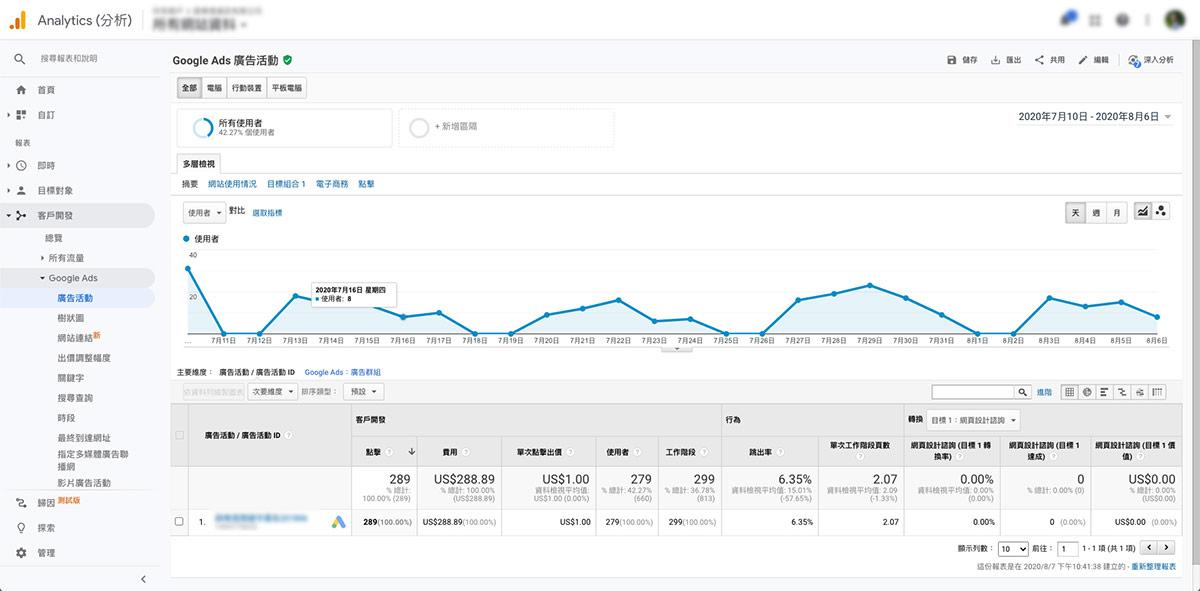 客戶開發,Google Ads,廣告活動