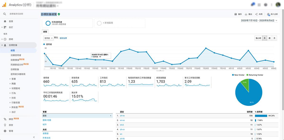Google Analytics 目標對象總覽